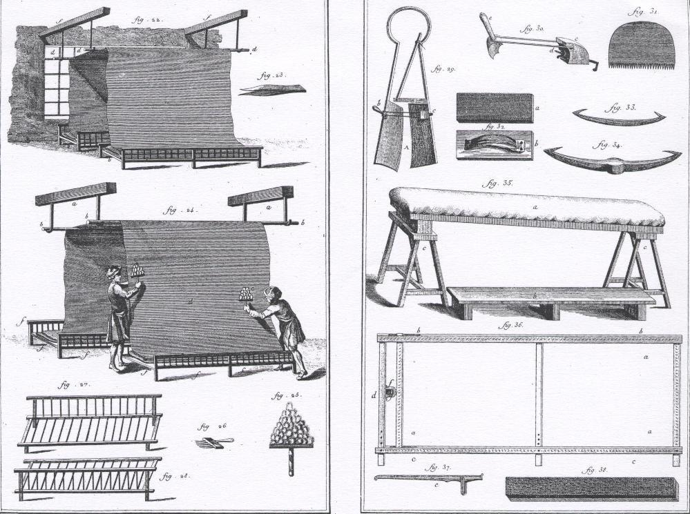 Encyclopédie Diderot et d'Alembert, Paris 1751, Les Techniques Traditionelles: Les Textiles, Tondeurs de Drap.
